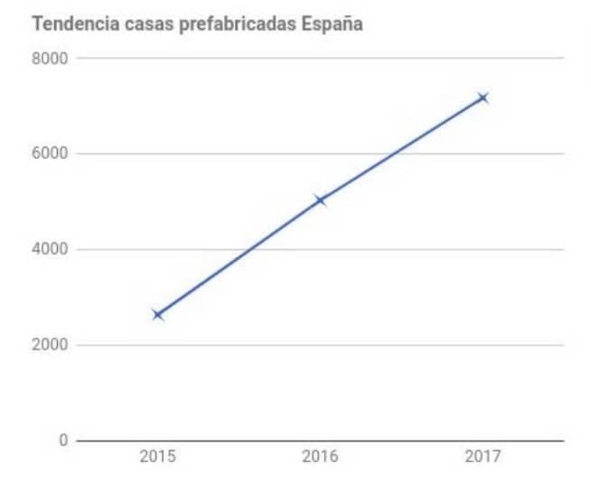 Aumento de ventas de casas prefabricadas en los últimos años según Habitissimo